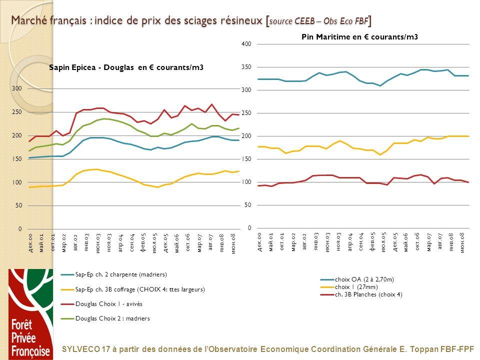 Marché français : indice de prix des sciages résineux [source CEEB – Obs Eco FBF]